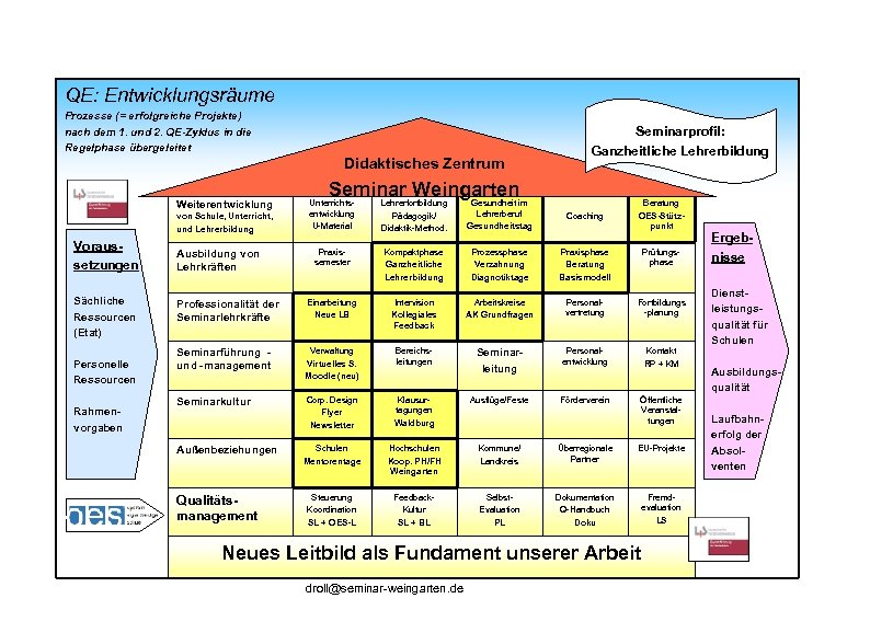 QE: Entwicklungsräume Prozesse (= erfolgreiche Projekte) nach dem 1. und 2. QE-Zyklus in die