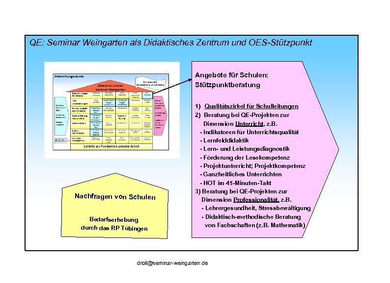 QE: Seminar Weingarten als Didaktisches Zentrum und OES-Stützpunkt Angebote für Schulen: Stützpunktberatung 1) Qualitätszirkel