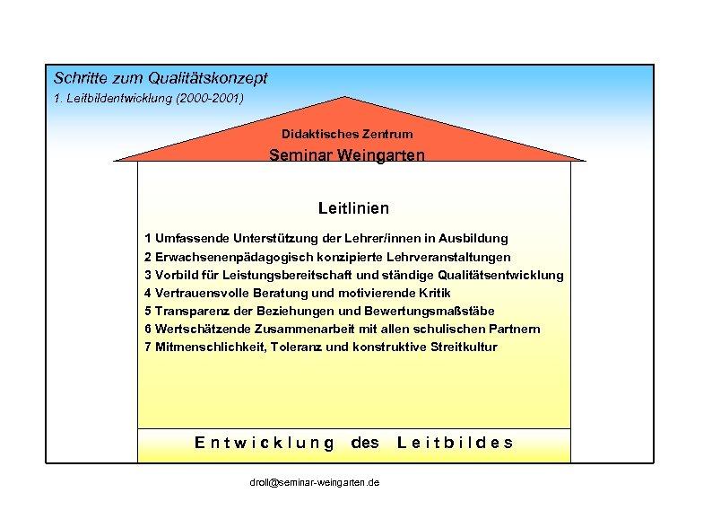 Schritte zum Qualitätskonzept 1. Leitbildentwicklung (2000 -2001) Didaktisches Zentrum Seminar Weingarten Leitlinien 1 Umfassende