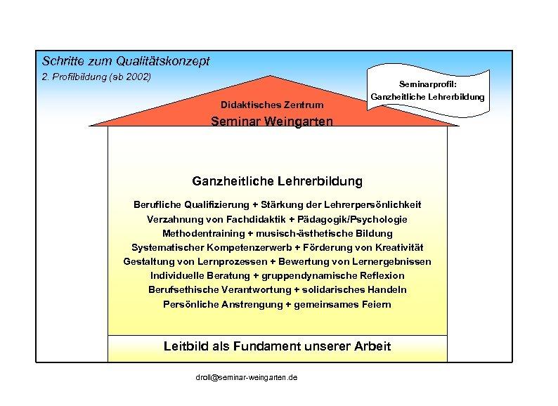 Schritte zum Qualitätskonzept 2. Profilbildung (ab 2002) Didaktisches Zentrum Seminarprofil: Ganzheitliche Lehrerbildung Seminar Weingarten