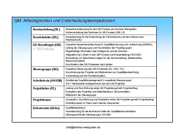 QM: Arbeitsgremien und Entscheidungskompetenzen Seminarleitung (SL) Gesamtverantwortung für den QE-Prozess am Seminar Weingarten Außenvertretung