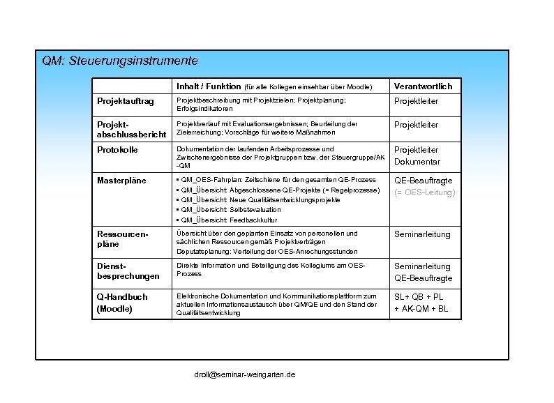 QM: Steuerungsinstrumente Inhalt / Funktion (für alle Kollegen einsehbar über Moodle) Verantwortlich Projektauftrag Projektbeschreibung