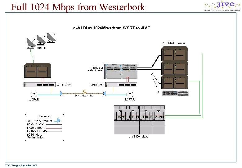 Full 1024 Mbps from Westerbork TOG, Bologna, September 2008
