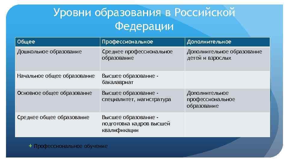 Уровни образования в Российской Федерации Общее Профессиональное Дополнительное Дошкольное образование Среднее профессиональное образование Дополнительное