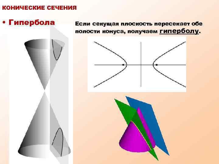 КОНИЧЕСКИЕ СЕЧЕНИЯ • Гипербола Если секущая плоскость пересекает обе полости конуса, получаем гиперболу.