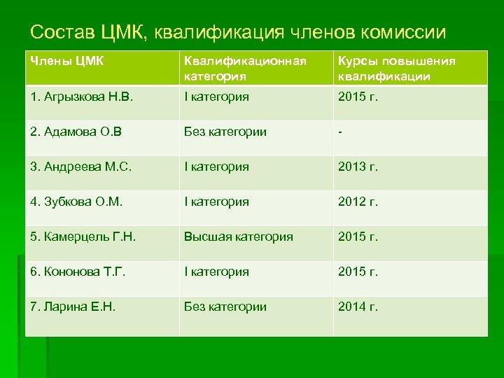 Состав ЦМК, квалификация членов комиссии Члены ЦМК Квалификационная категория Курсы повышения квалификации 1. Агрызкова