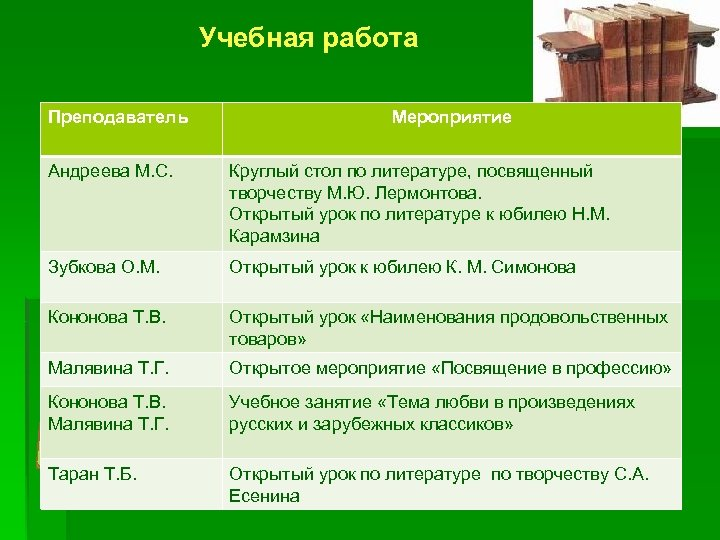 Учебная работа Преподаватель Мероприятие Андреева М. С. Круглый стол по литературе, посвященный творчеству М.