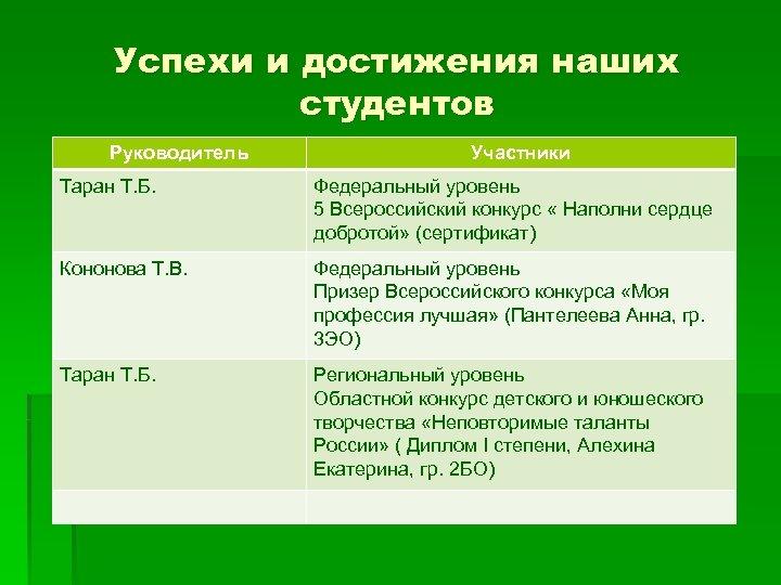 Успехи и достижения наших студентов Руководитель Участники Таран Т. Б. Федеральный уровень 5 Всероссийский