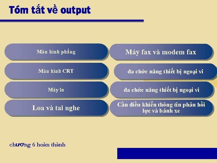 Tóm tắt về output Màn hình phẳng Màn hình CRT Máy fax và modem