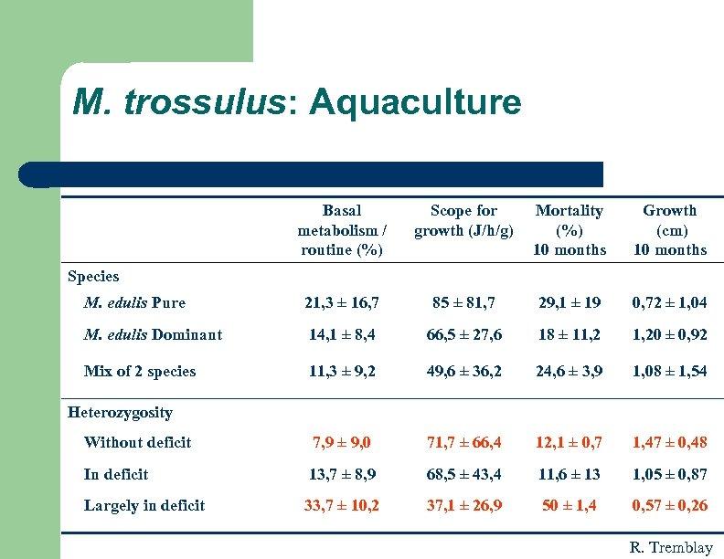 M. trossulus: Aquaculture Basal metabolism / routine (%) Scope for growth (J/h/g) Mortality (%)