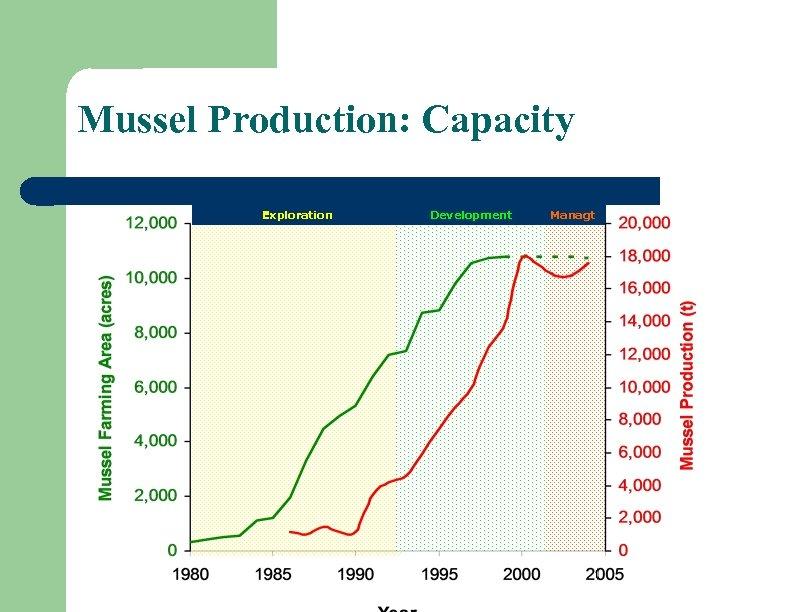 Mussel Production: Capacity Exploration Development Managt