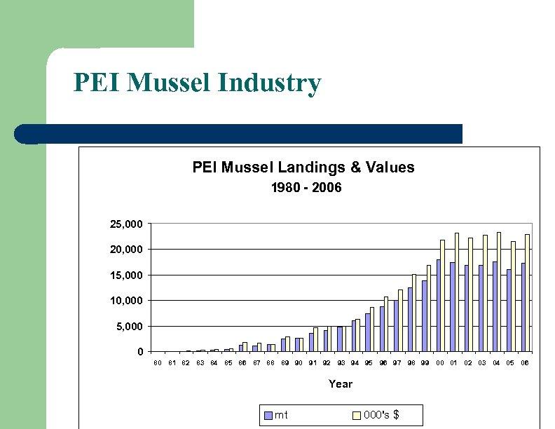 PEI Mussel Industry PEI Mussel Landings & Values 1980 - 2006 25, 000 20,
