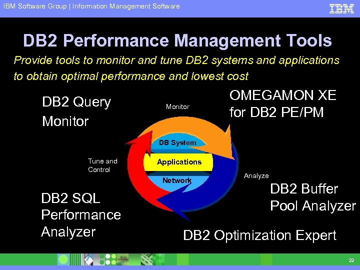 IBM Software Group | Information Management Software DB 2 Performance Management Tools Provide tools