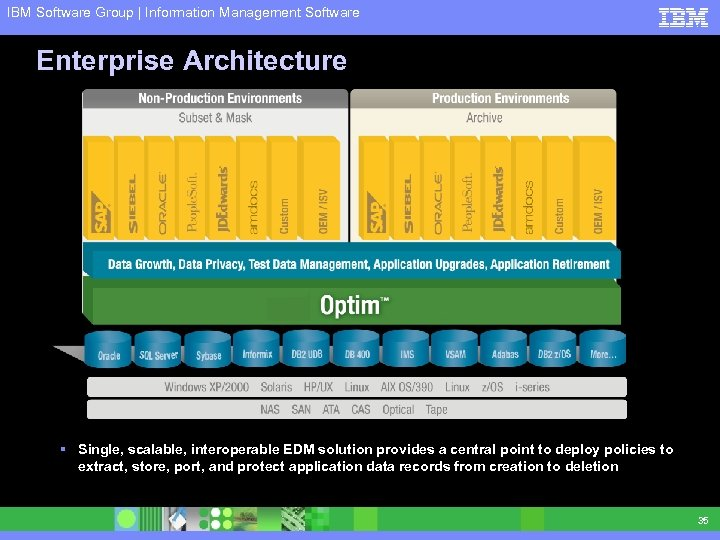 IBM Software Group | Information Management Software Enterprise Architecture § Single, scalable, interoperable EDM