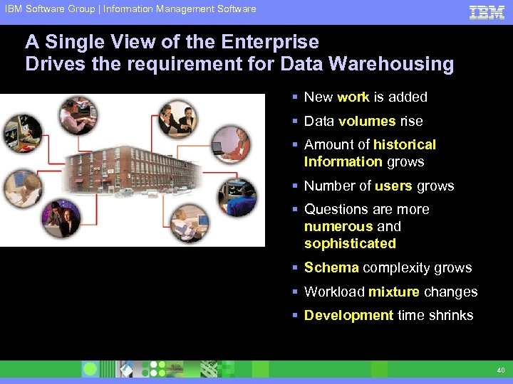 IBM Software Group | Information Management Software A Single View of the Enterprise Drives