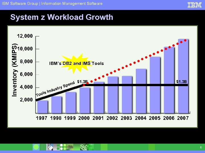 IBM Software Group | Information Management Software System z Workload Growth Inventory (KMIPS) 12,