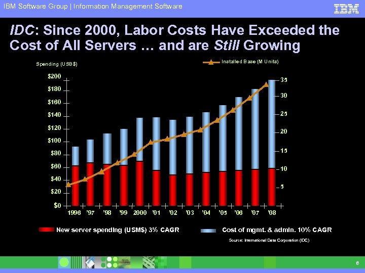 IBM Software Group | Information Management Software IDC: Since 2000, Labor Costs Have Exceeded