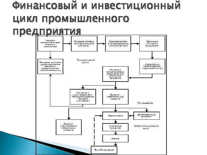 Финансовый и инвестиционный цикл промышленного предприятия