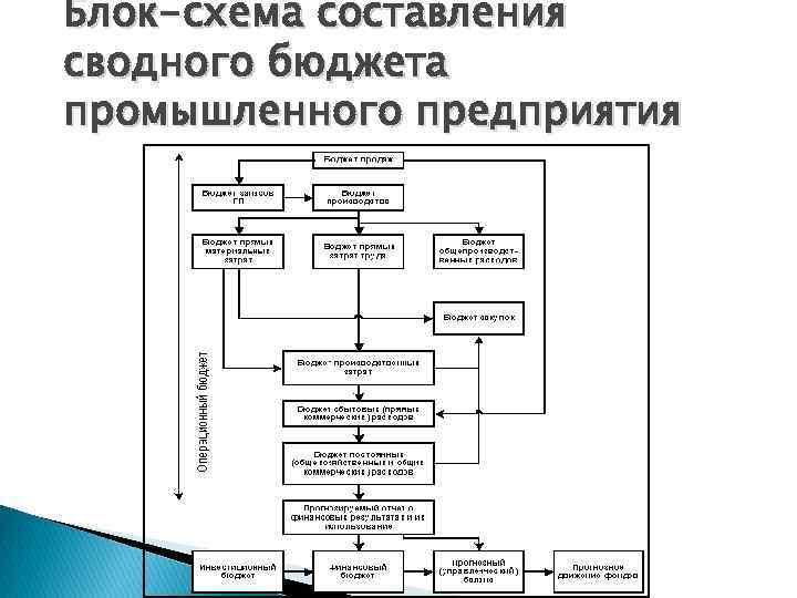 Блок-схема составления сводного бюджета промышленного предприятия