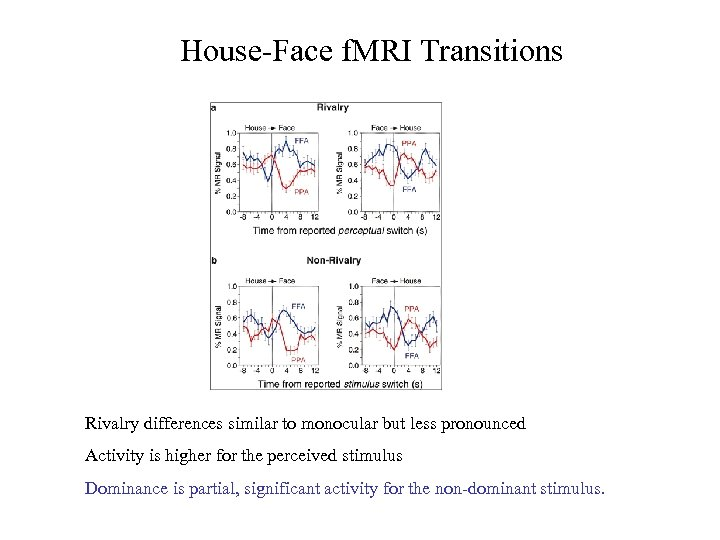 House-Face f. MRI Transitions Rivalry differences similar to monocular but less pronounced Activity is