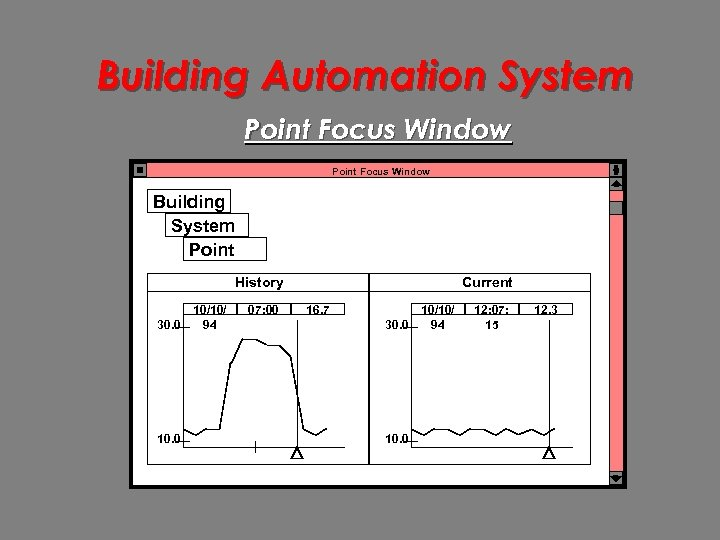 Building Automation System Point Focus Window Building System Point History 30. 0 10/10/ 94