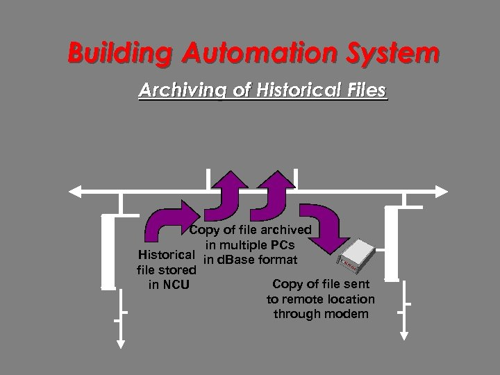 Building Automation System Archiving of Historical Files Copy of file archived in multiple PCs