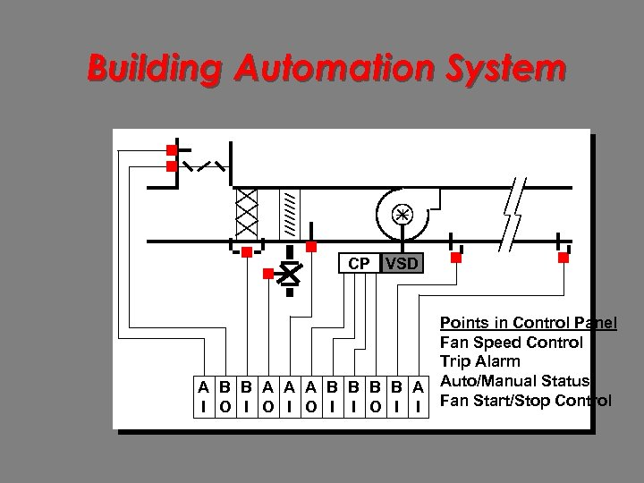 Building Automation System CP VSD Points in Control Panel Fan Speed Control Trip Alarm