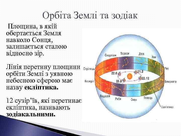 Орбіта Землі та зодіак Площина, в якій обертається Земля навколо Сонця, залишається сталою відносно