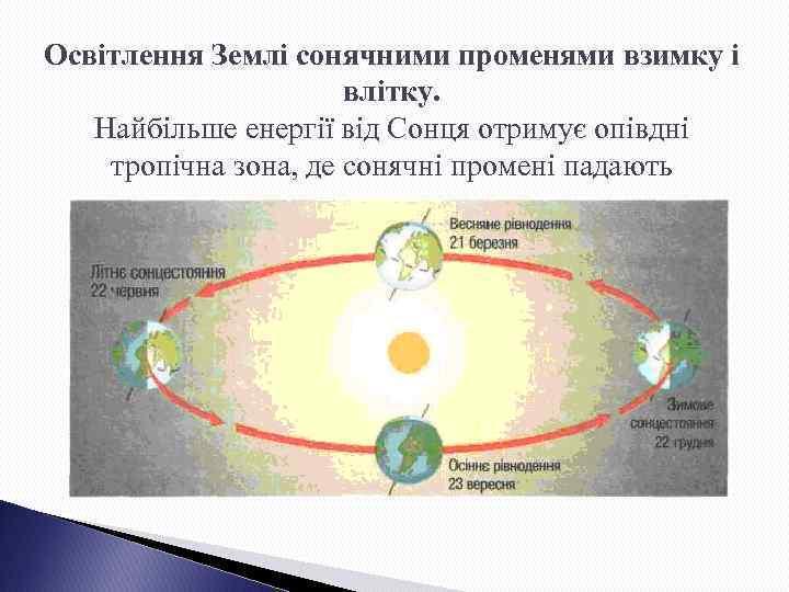 Освітлення Землі сонячними променями взимку і влітку. Найбільше енергії від Сонця отримує опівдні тропічна
