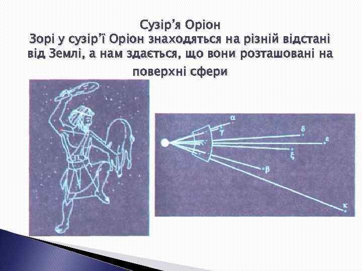Сузір'я Оріон Зорі у сузір'ї Оріон знаходяться на різній відстані від Землі, а нам