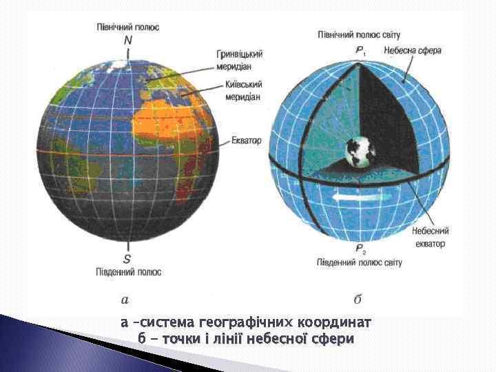а –система географічних координат б - точки і лінії небесної сфери