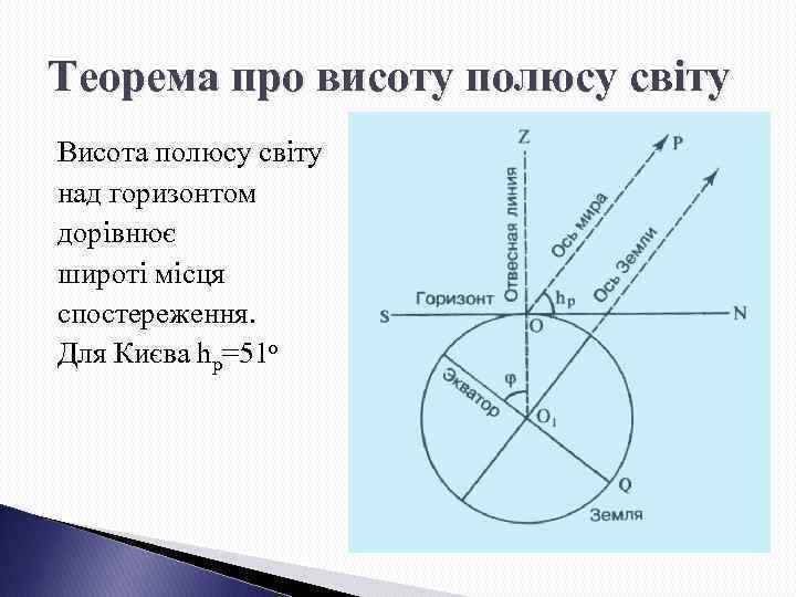 Теорема про висоту полюсу світу Висота полюсу світу над горизонтом дорівнює широті місця спостереження.