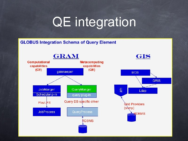 QE integration