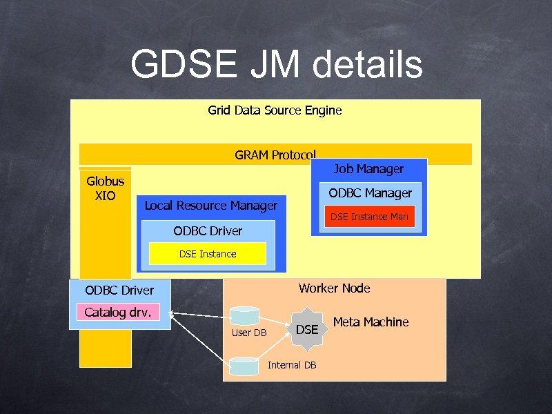GDSE JM details Grid Data Source Engine GRAM Protocol GASS Globus XIO Job Manager