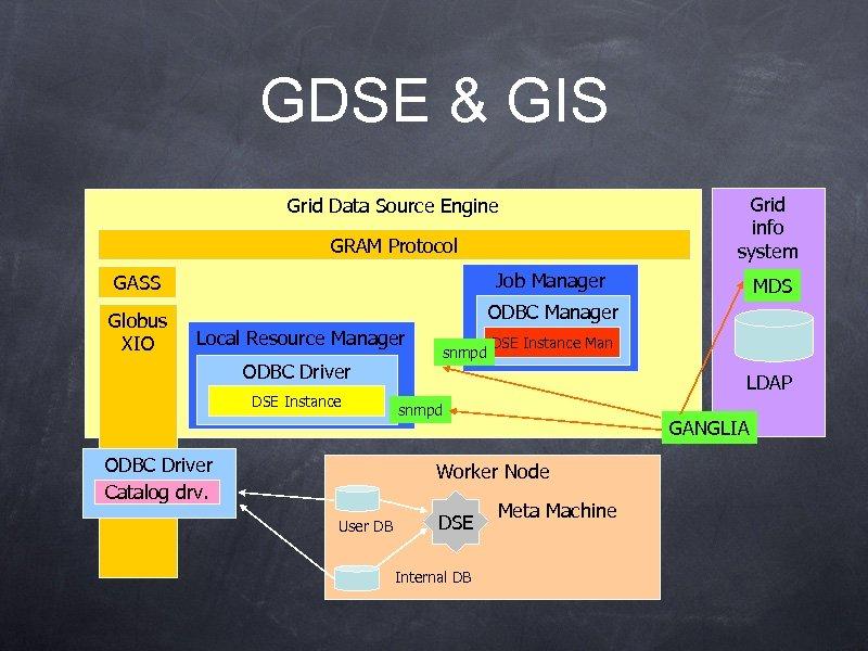 GDSE & GIS Grid Data Source Engine GRAM Protocol GASS Job Manager Globus XIO