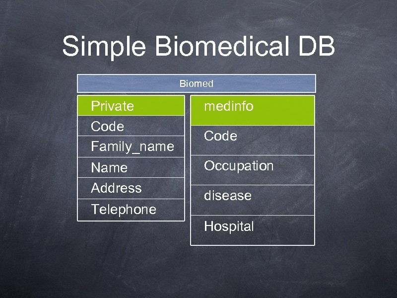 Simple Biomedical DB Biomed Private Code Family_name medinfo Name Address Occupation Telephone Code disease