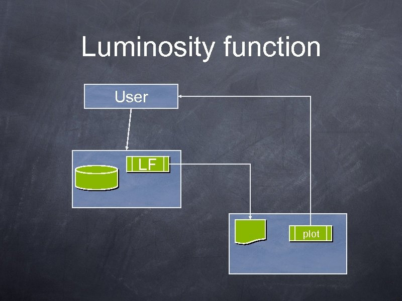 Luminosity function User LF plot