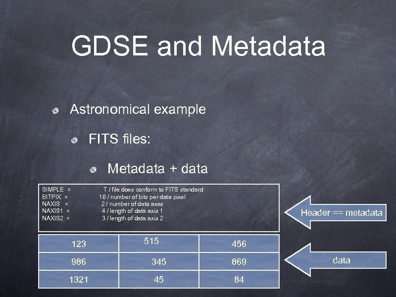 GDSE and Metadata Astronomical example FITS files: Metadata + data SIMPLE = BITPIX =