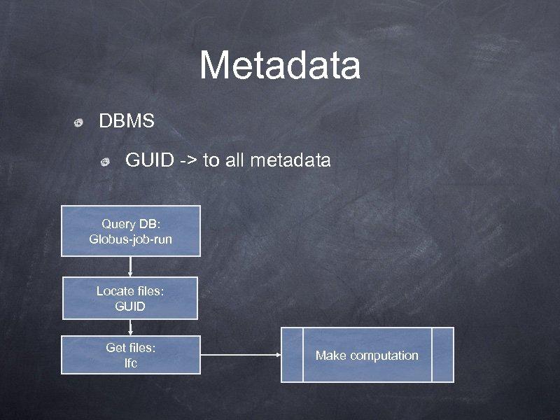 Metadata DBMS GUID -> to all metadata Query DB: Globus-job-run Locate files: GUID Get