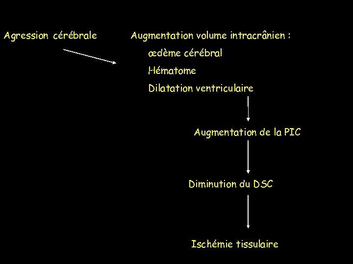 Agression cérébrale Augmentation volume intracrânien : œdème cérébral Hématome Dilatation ventriculaire Augmentation de la