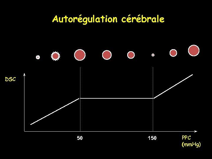 Autorégulation cérébrale DSC 50 150 PPC (mm. Hg)