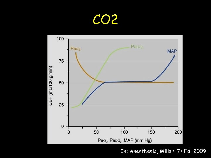 CO 2 In: Anesthesia, Miller, 7 e Ed, 2009