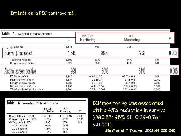 Intérêt de la PIC controversé… ICP monitoring was associated with a 45% reduction in