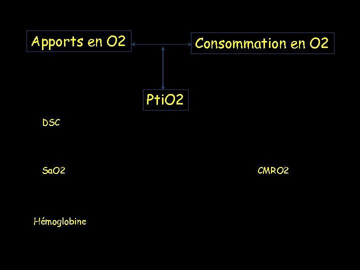 Apports en O 2 Consommation en O 2 Pti. O 2 DSC Sa. O