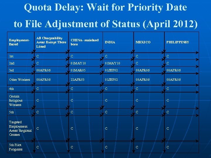 Quota Delay: Wait for Priority Date to File Adjustment of Status (April 2012) Employment.