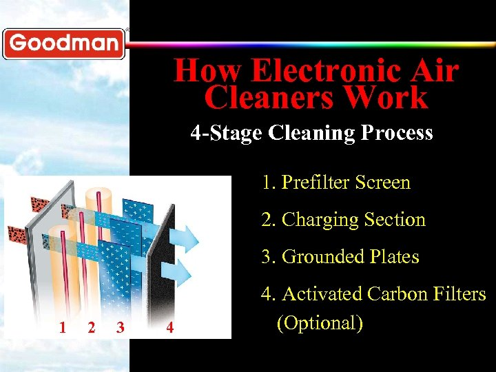 How Electronic Air Cleaners Work 4 -Stage Cleaning Process 1. Prefilter Screen 2. Charging