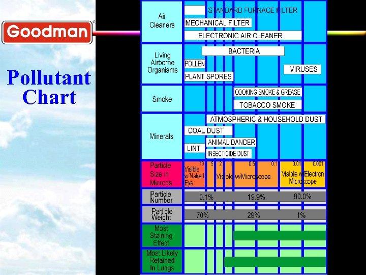 Pollutant Chart