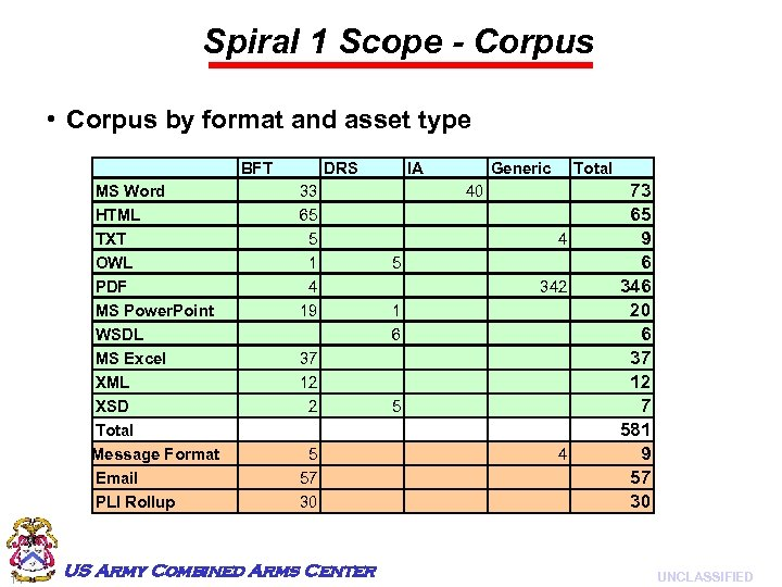 Spiral 1 Scope - Corpus • Corpus by format and asset type BFT MS
