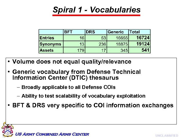 Spiral 1 - Vocabularies • Volume does not equality/relevance • Generic vocabulary from Defense