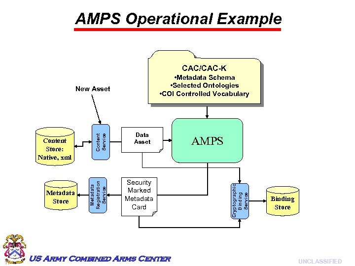 AMPS Operational Example CAC/CAC-K • Metadata Schema • Selected Ontologies • COI Controlled Vocabulary